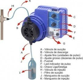 Dosador Líquido por pulso até 30 mil litros por hora